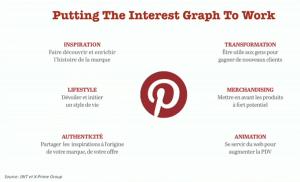 Strategie_Presence_Communication_Pinterest
