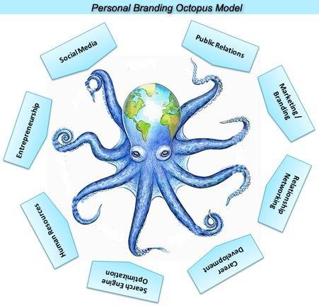 octopusmodel