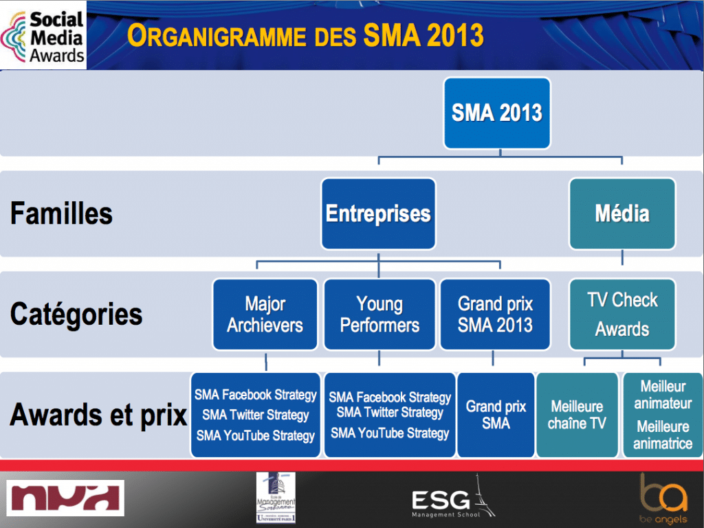 Social_Media_Awards_2013_Strategies_SocialTv_Protocole
