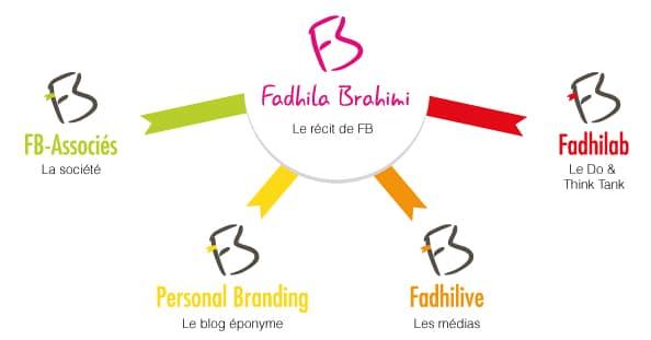 ecosysteme fadhila brahimi executif coach personal branding